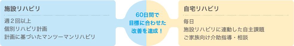 60日間で目標に合わせた改善を達成!